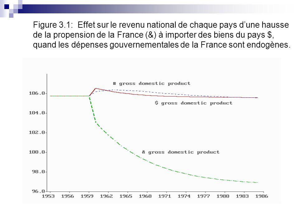 Figure 3.1: Effet sur le revenu national de chaque pays dune hausse de la propension de la France (&) à importer des biens du pays $, quand les dépenses gouvernementales de la France sont endogènes.
