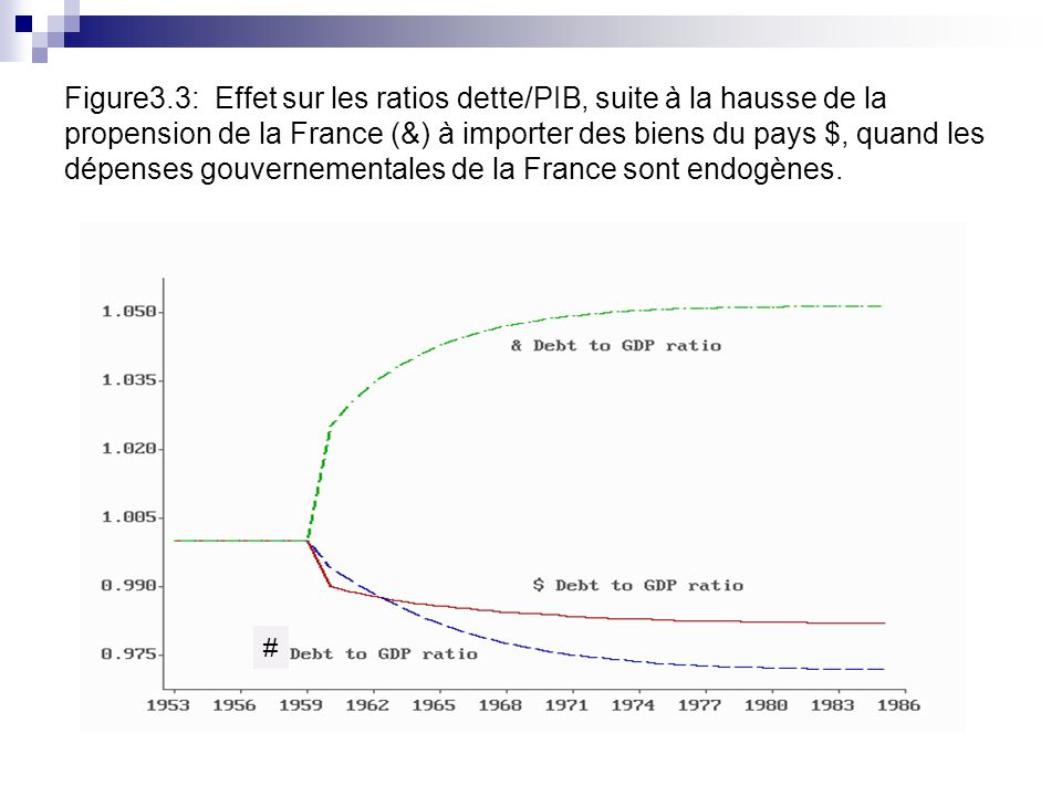 Figure3.3: Effet sur les ratios dette/PIB, suite à la hausse de la propension de la France (&) à importer des biens du pays $, quand les dépenses gouvernementales de la France sont endogènes.