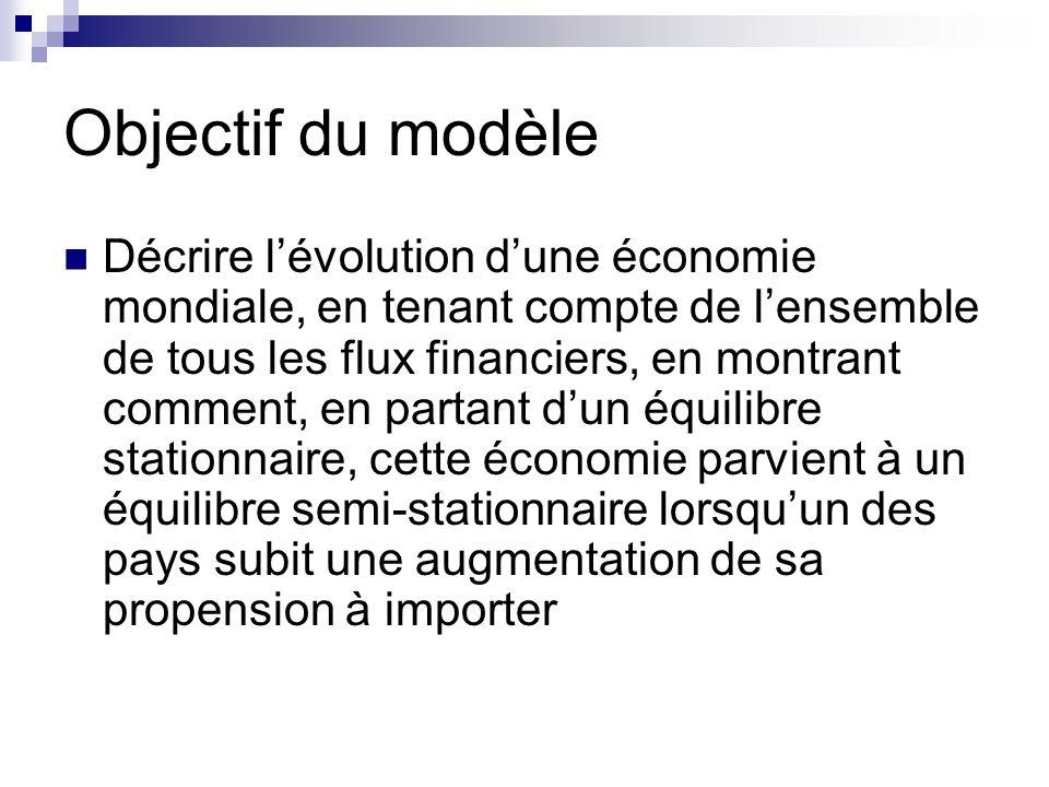 Objectif du modèle Décrire lévolution dune économie mondiale, en tenant compte de lensemble de tous les flux financiers, en montrant comment, en partant dun équilibre stationnaire, cette économie parvient à un équilibre semi-stationnaire lorsquun des pays subit une augmentation de sa propension à importer