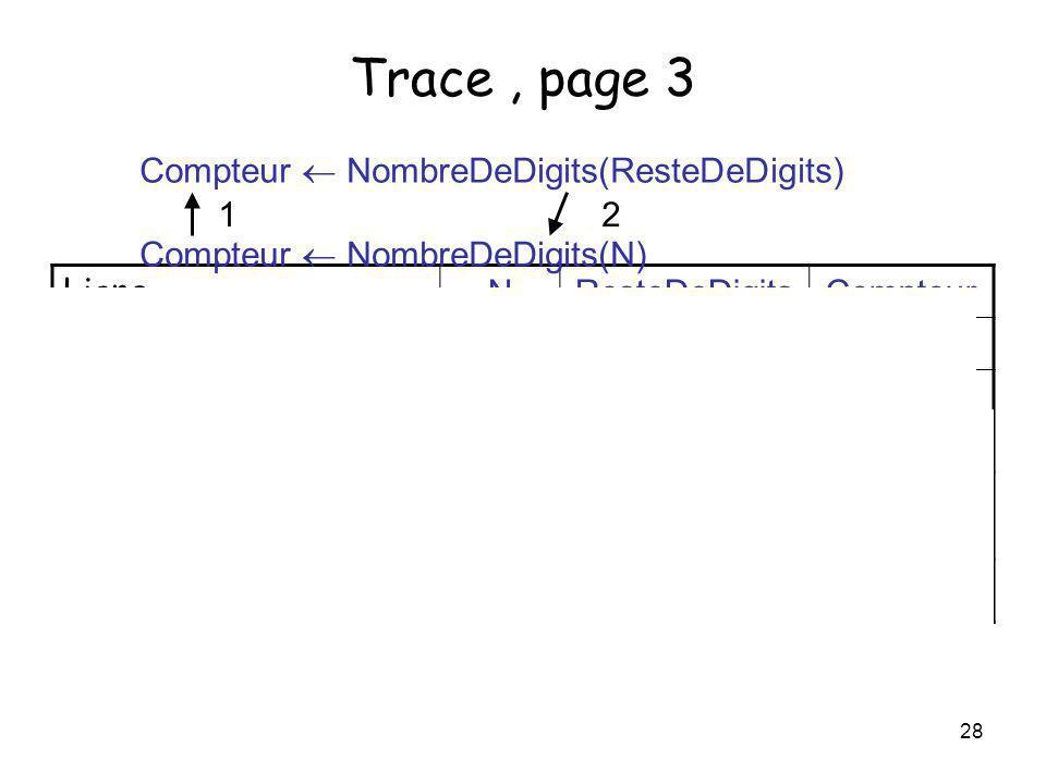 28 Trace, page 3 Ligne NResteDeDigitsCompteur Valeurs initiales 2?? (1) ResteDeDigits = N / 10 0 (2) ResteDeDigits = 0 ? vraie (5) Compteur 1 1 Compte