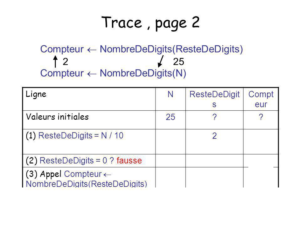 29 Trace, page 2 Ligne NResteDeDigit s Compt eur Valeurs initiales 25?? (1) ResteDeDigits = N / 10 2 (2) ResteDeDigits = 0 ? fausse (3) Appel Compteur