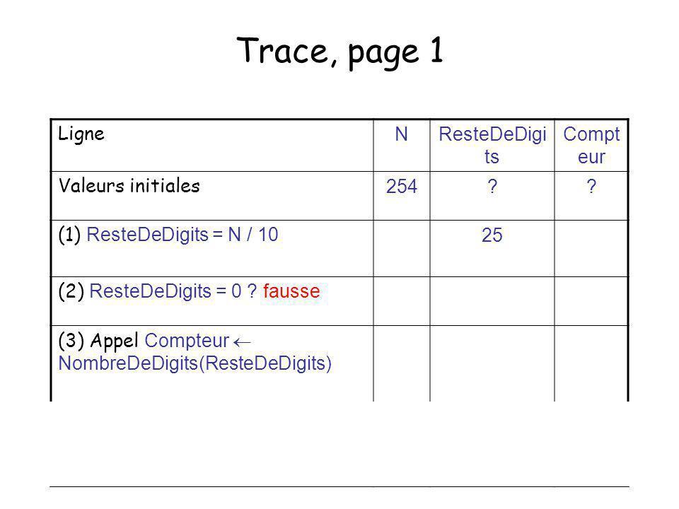 30 Trace, page 1 Ligne NResteDeDigi ts Compt eur Valeurs initiales 254?? (1) ResteDeDigits = N / 10 25 (2) ResteDeDigits = 0 ? fausse (3) Appel Compte