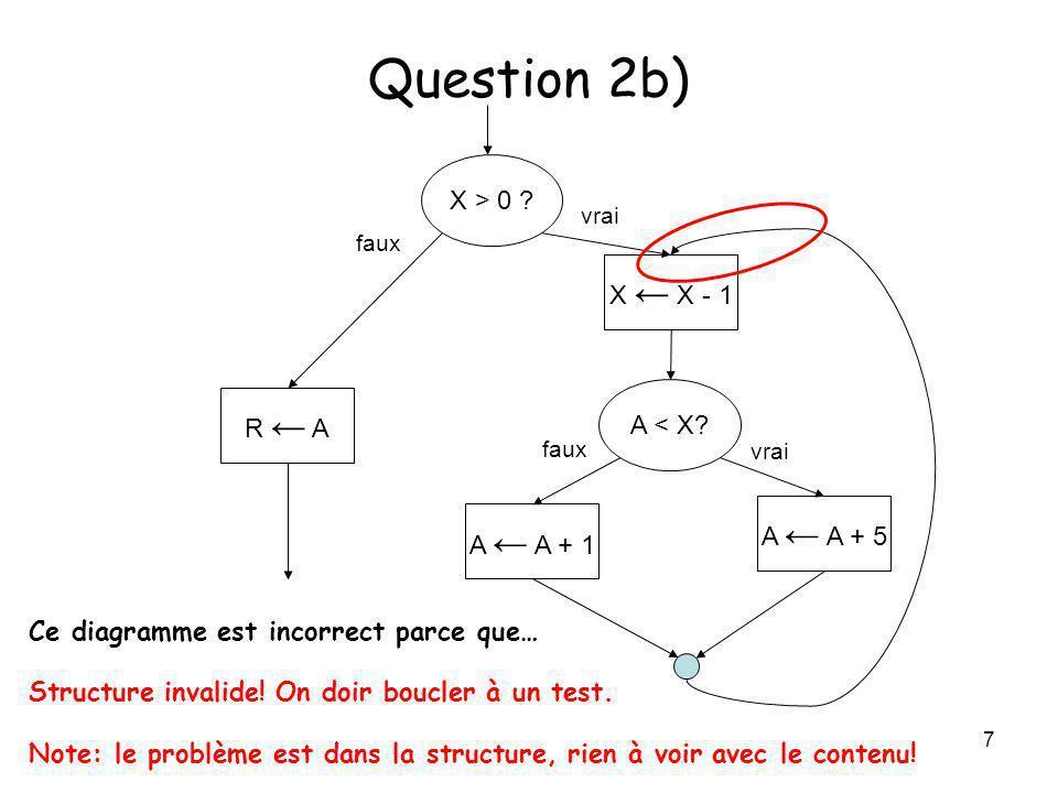 7 Question 2b) X > 0 ? A < X? A A + 1 A A + 5 R A X X - 1 vrai faux vrai faux Ce diagramme est incorrect parce que… Note: le problème est dans la stru