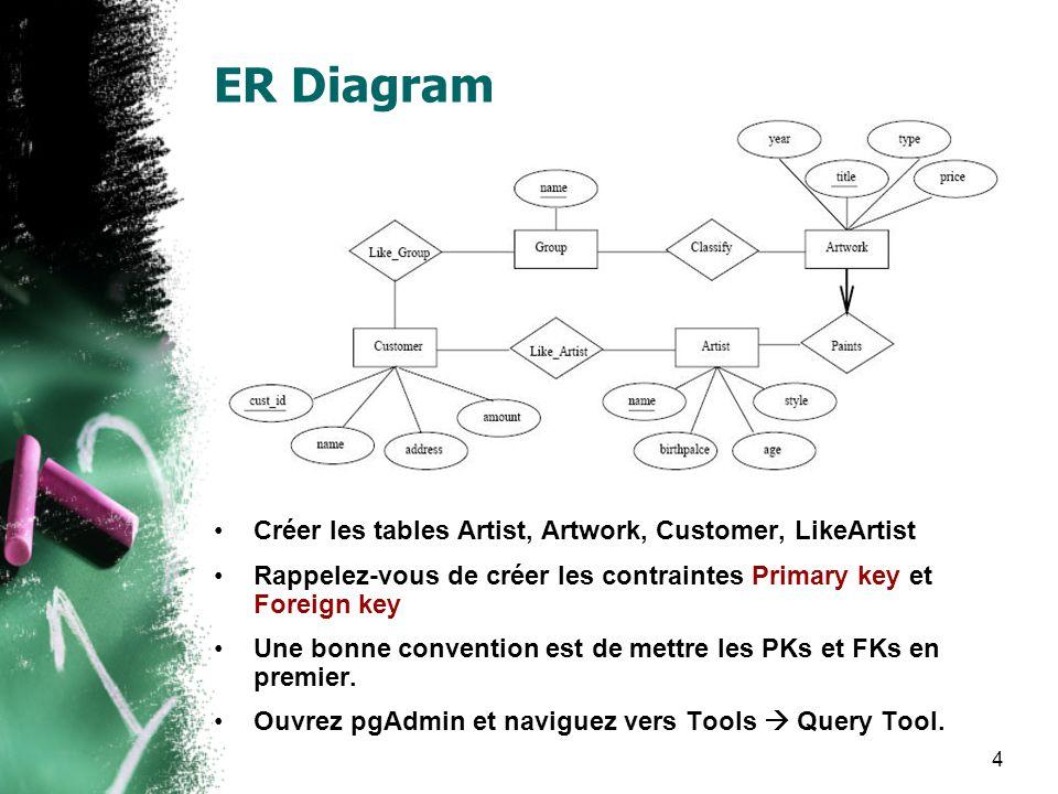 4 ER Diagram Créer les tables Artist, Artwork, Customer, LikeArtist Rappelez-vous de créer les contraintes Primary key et Foreign key Une bonne convention est de mettre les PKs et FKs en premier.