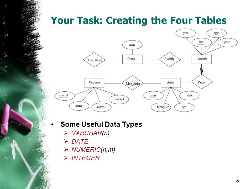 5 Your Task: Creating the Four Tables Some Useful Data Types VARCHAR(n) DATE NUMERIC(n,m) INTEGER