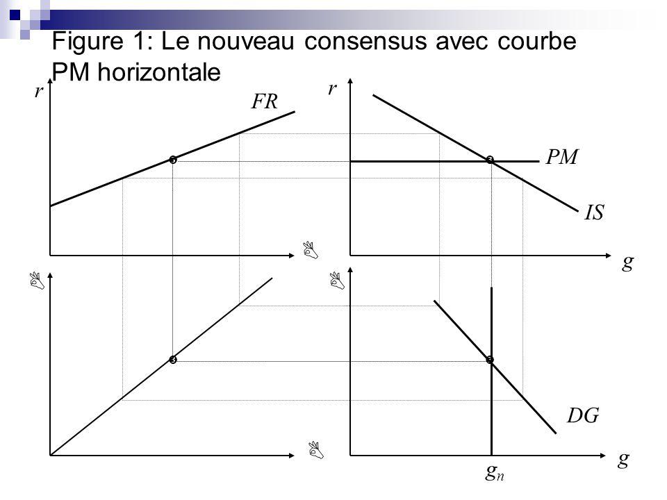 Figure 1: Le nouveau consensus avec courbe PM horizontale IS DG r r g g FR PM gngn