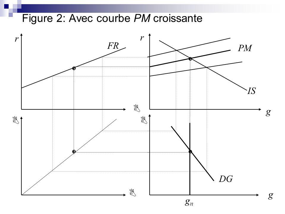 Figure 2: Avec courbe PM croissante IS DG r r g g FR PM gngn