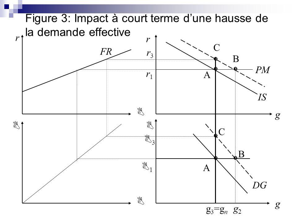 Figure 3: Impact à court terme dune hausse de la demande effective IS DG r r g g FR PM g 3 =g n g2g2 1 3 r3r3 r1r1 A B C A B C