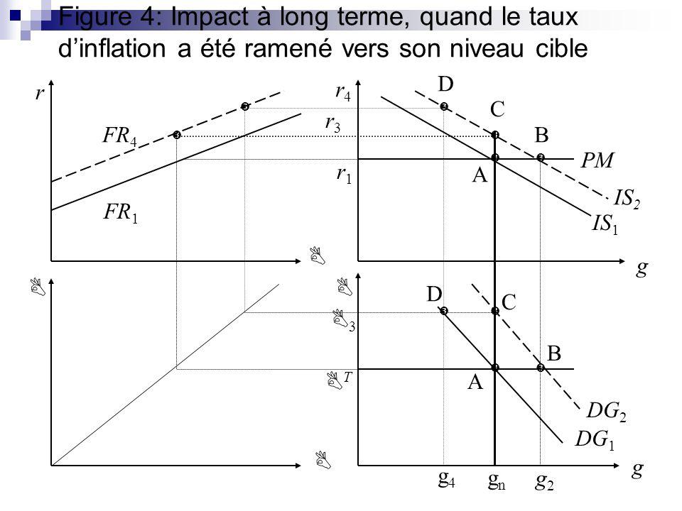 Figure 4: Impact à long terme, quand le taux dinflation a été ramené vers son niveau cible IS 1 DG 2 r4r4 r g g FR 1 PM gngn g2g2 T 3 r1r1 r3r3 A B C