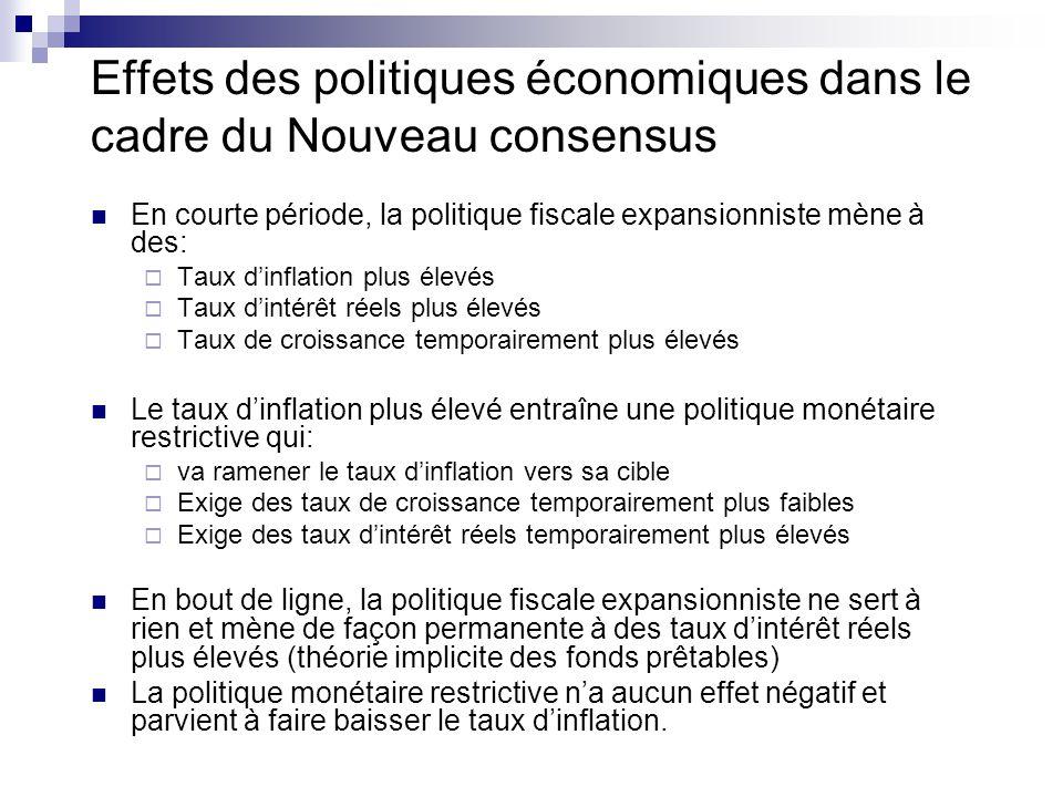 Effets des politiques économiques dans le cadre du Nouveau consensus En courte période, la politique fiscale expansionniste mène à des: Taux dinflatio