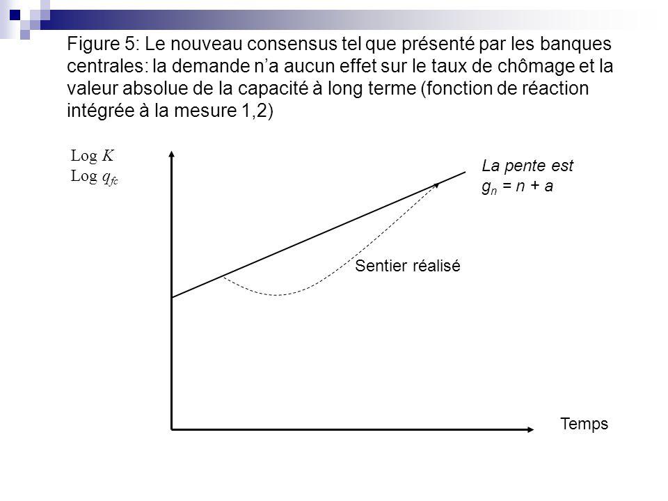 Figure 5: Le nouveau consensus tel que présenté par les banques centrales: la demande na aucun effet sur le taux de chômage et la valeur absolue de la