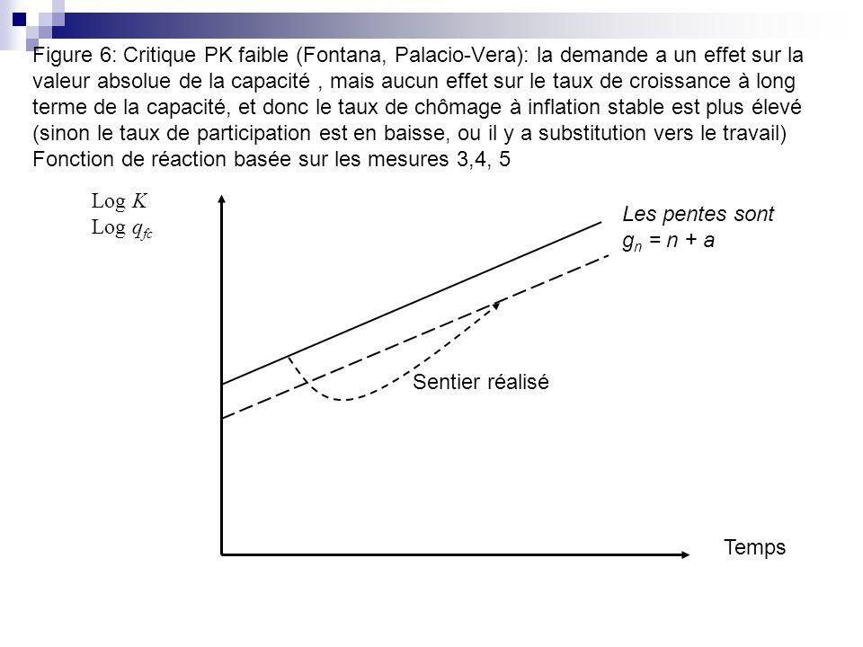 Figure 6: Critique PK faible (Fontana, Palacio-Vera): la demande a un effet sur la valeur absolue de la capacité, mais aucun effet sur le taux de croi