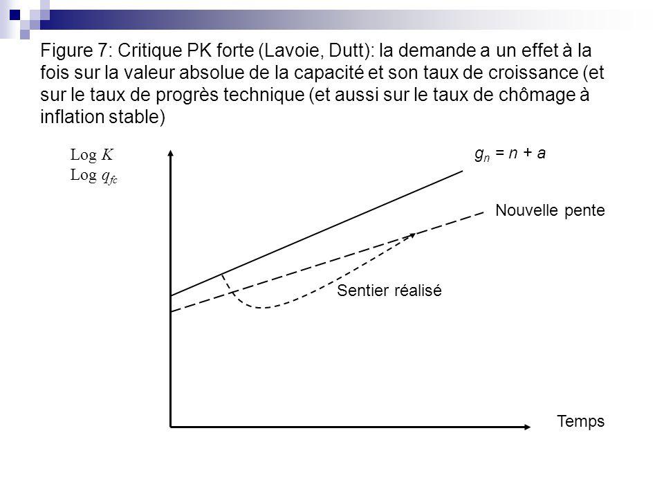 Figure 7: Critique PK forte (Lavoie, Dutt): la demande a un effet à la fois sur la valeur absolue de la capacité et son taux de croissance (et sur le