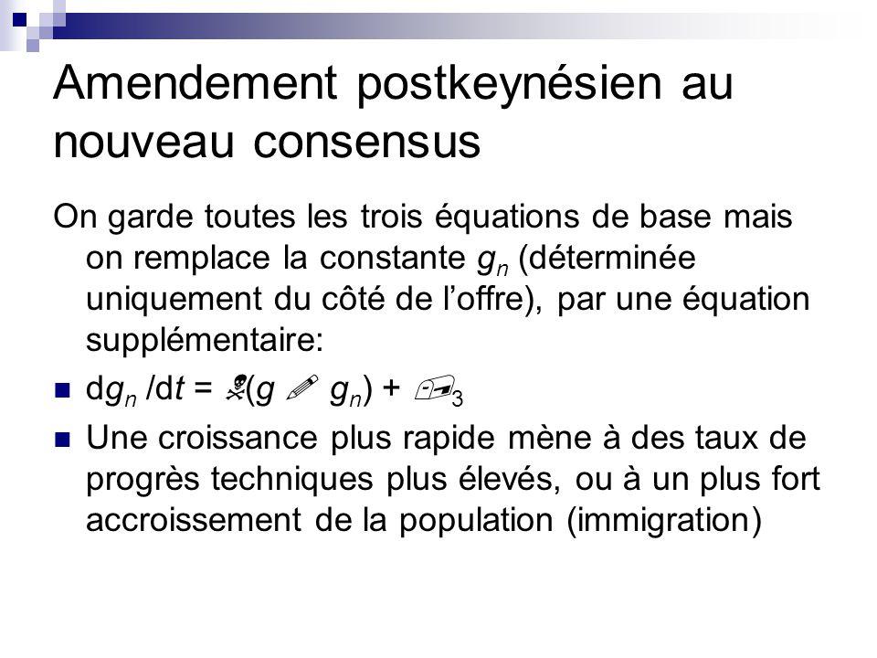 Amendement postkeynésien au nouveau consensus On garde toutes les trois équations de base mais on remplace la constante g n (déterminée uniquement du