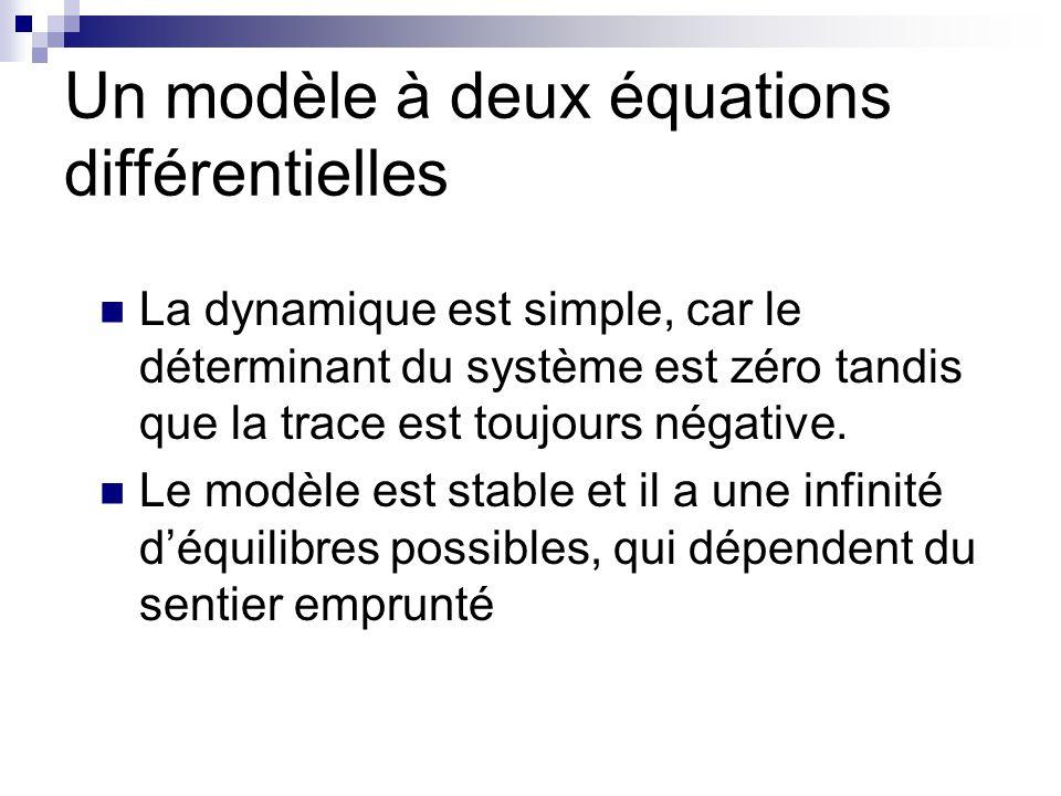 Un modèle à deux équations différentielles La dynamique est simple, car le déterminant du système est zéro tandis que la trace est toujours négative.