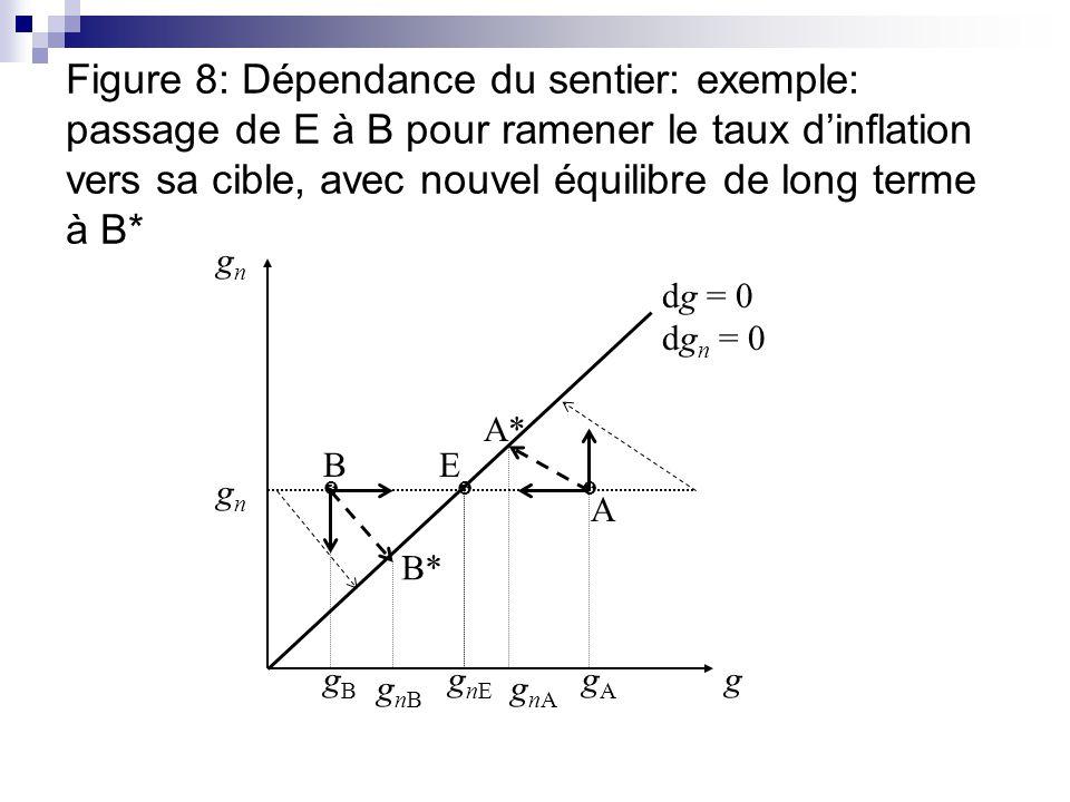 Figure 8: Dépendance du sentier: exemple: passage de E à B pour ramener le taux dinflation vers sa cible, avec nouvel équilibre de long terme à B* g g