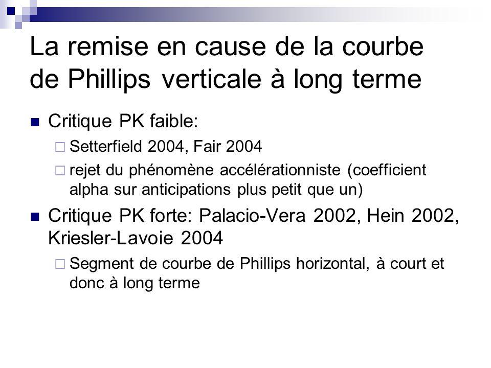 La remise en cause de la courbe de Phillips verticale à long terme Critique PK faible: Setterfield 2004, Fair 2004 rejet du phénomène accélérationnist