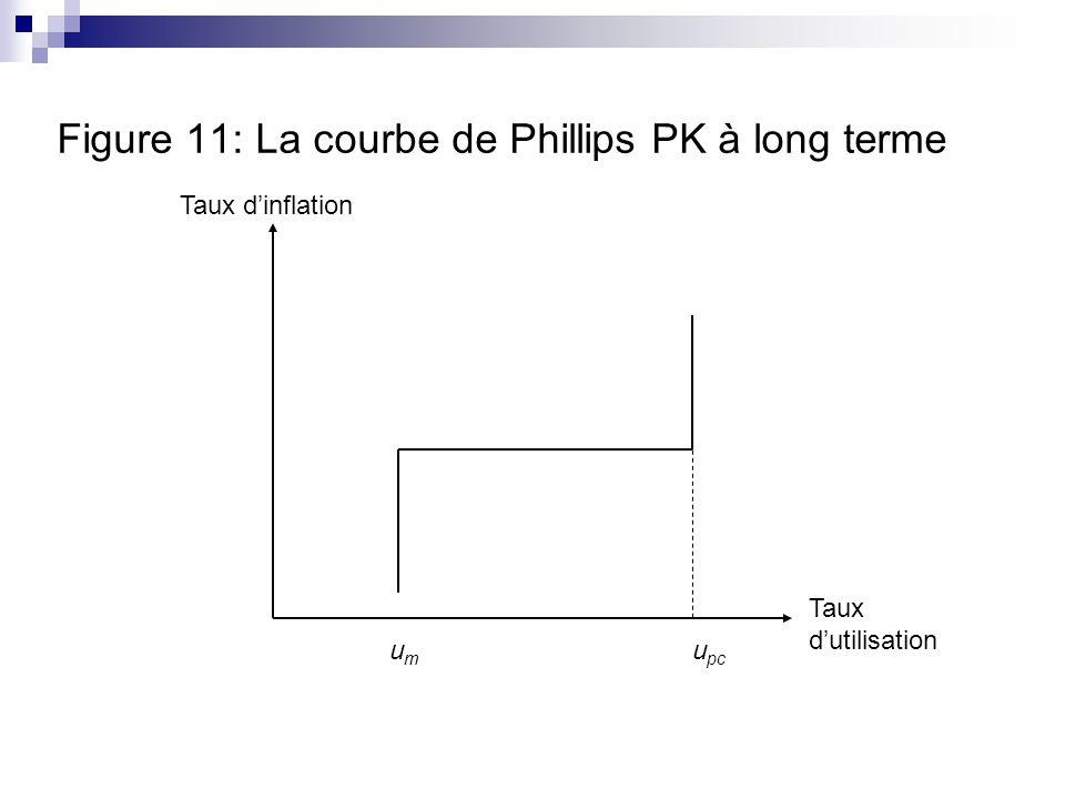 Figure 11: La courbe de Phillips PK à long terme Taux dinflation Taux dutilisation umum u pc
