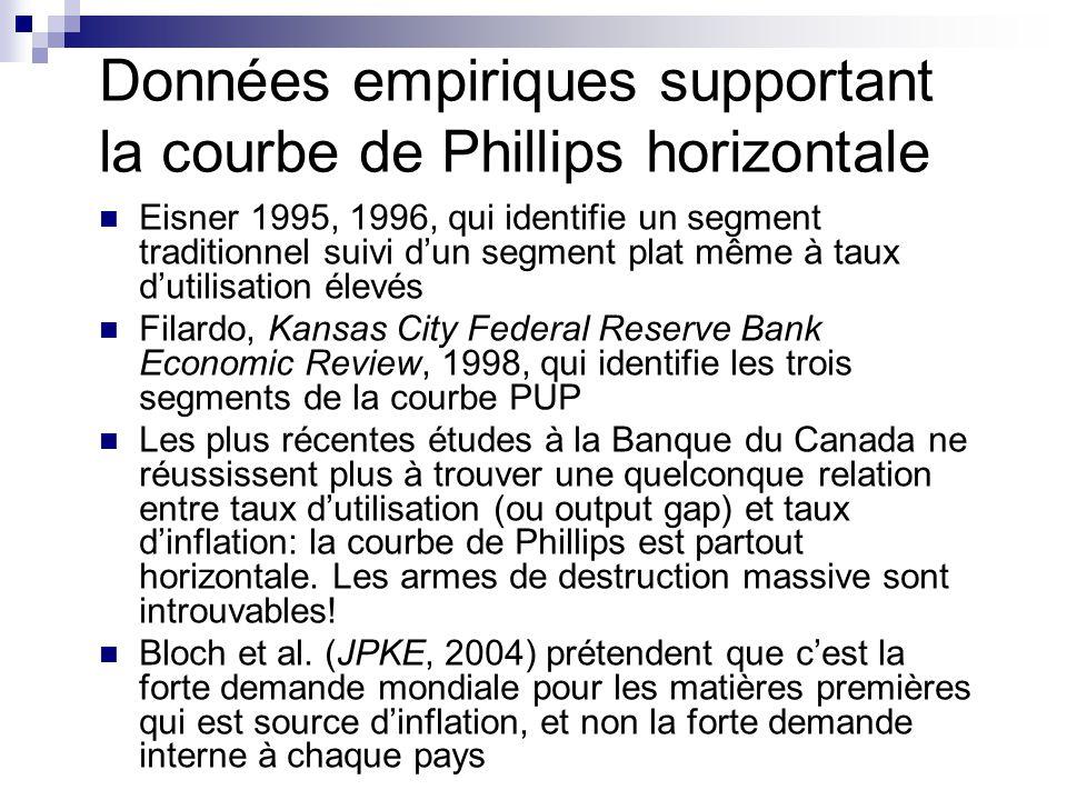 Données empiriques supportant la courbe de Phillips horizontale Eisner 1995, 1996, qui identifie un segment traditionnel suivi dun segment plat même à