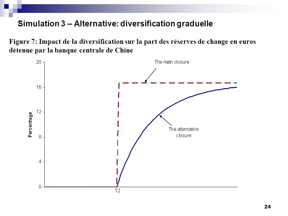 24 Simulation 3 – Alternative: diversification graduelle Figure 7: Impact de la diversification sur la part des réserves de change en euros détenue par la banque centrale de Chine