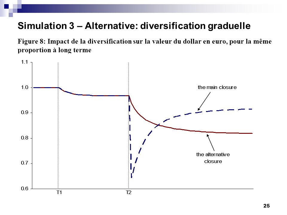 25 Simulation 3 – Alternative: diversification graduelle Figure 8: Impact de la diversification sur la valeur du dollar en euro, pour la même proportion à long terme