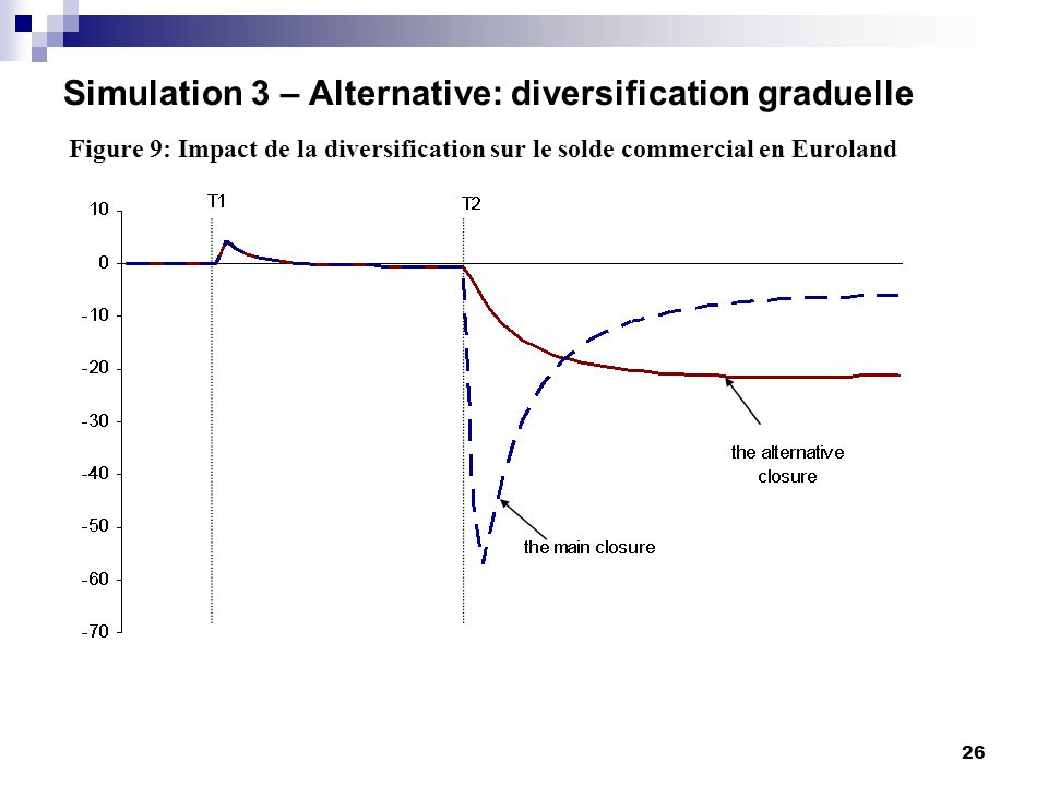 26 Simulation 3 – Alternative: diversification graduelle Figure 9: Impact de la diversification sur le solde commercial en Euroland