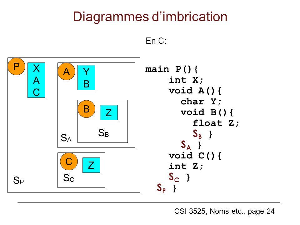 CSI 3525, Noms etc., page 24 Diagrammes dimbrication En C: main P(){ int X; void A(){ char Y; void B(){ float Z; S B } S A } void C(){ int Z; S C } S P } P XACXAC SASA A YBYB B SBSB Z C SCSC Z SPSP