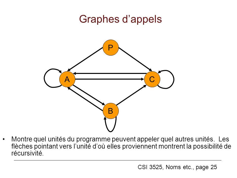 CSI 3525, Noms etc., page 25 Graphes dappels Montre quel unités du programme peuvent appeler quel autres unités.
