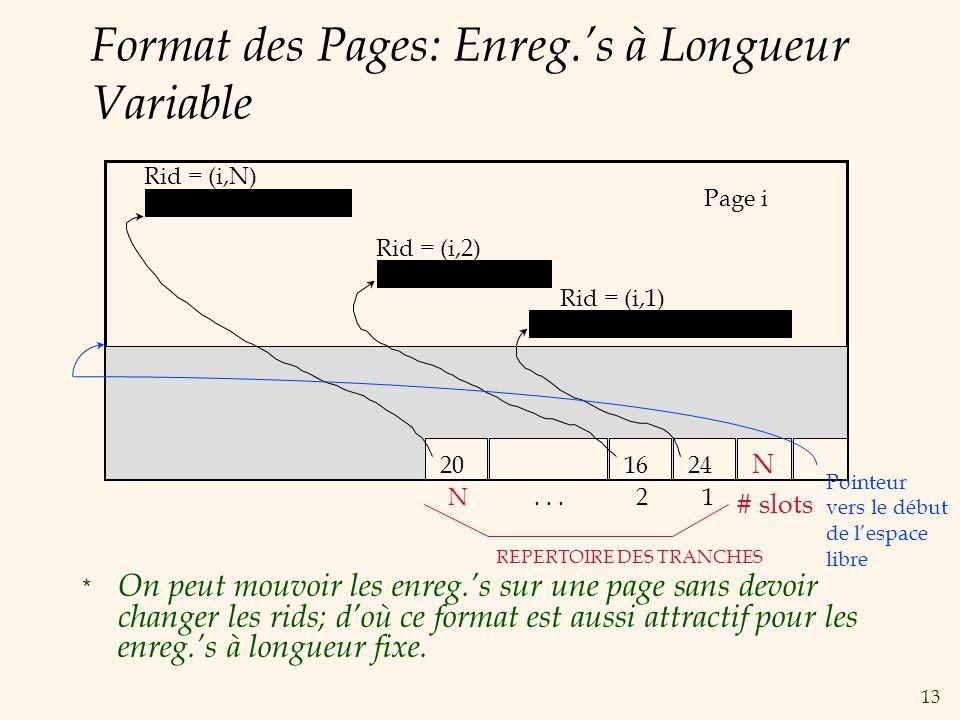 13 Format des Pages: Enreg.s à Longueur Variable * On peut mouvoir les enreg.s sur une page sans devoir changer les rids; doù ce format est aussi attr
