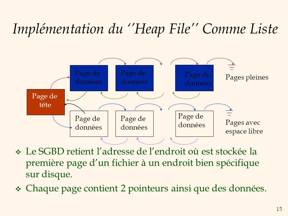 15 Implémentation du Heap File Comme Liste Le SGBD retient ladresse de lendroit où est stockée la première page dun fichier à un endroit bien spécifiq