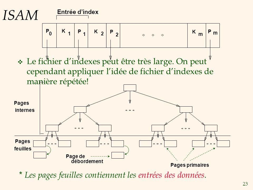 23 ISAM Le fichier dindexes peut être très large. On peut cependant appliquer lidée de fichier dindexes de manière répétée! * Les pages feuilles conti