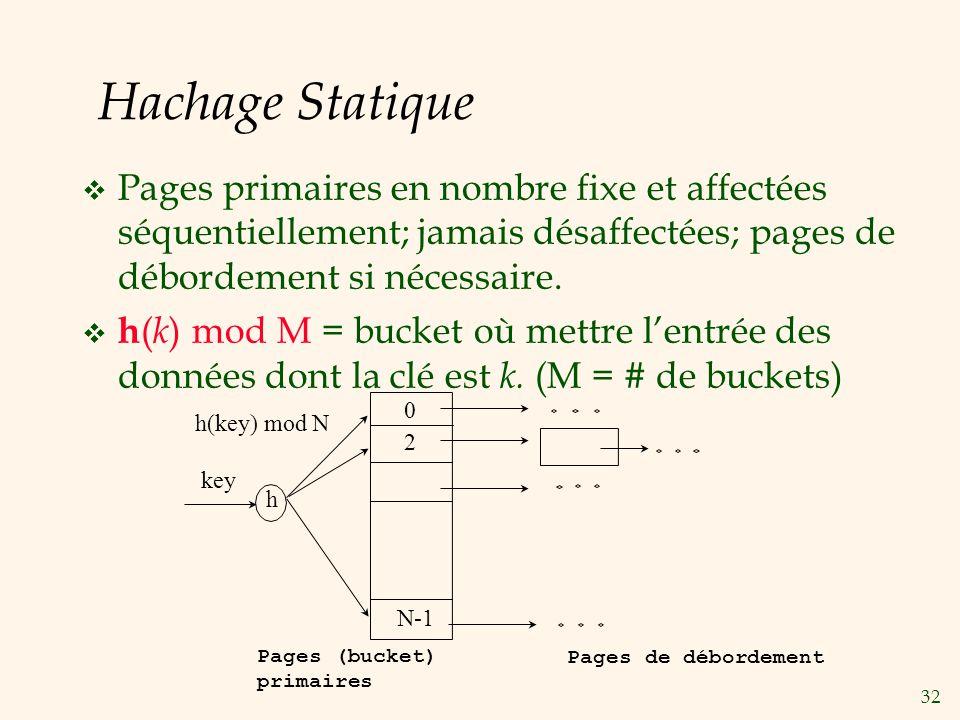 32 Hachage Statique Pages primaires en nombre fixe et affectées séquentiellement; jamais désaffectées; pages de débordement si nécessaire. h ( k ) mod