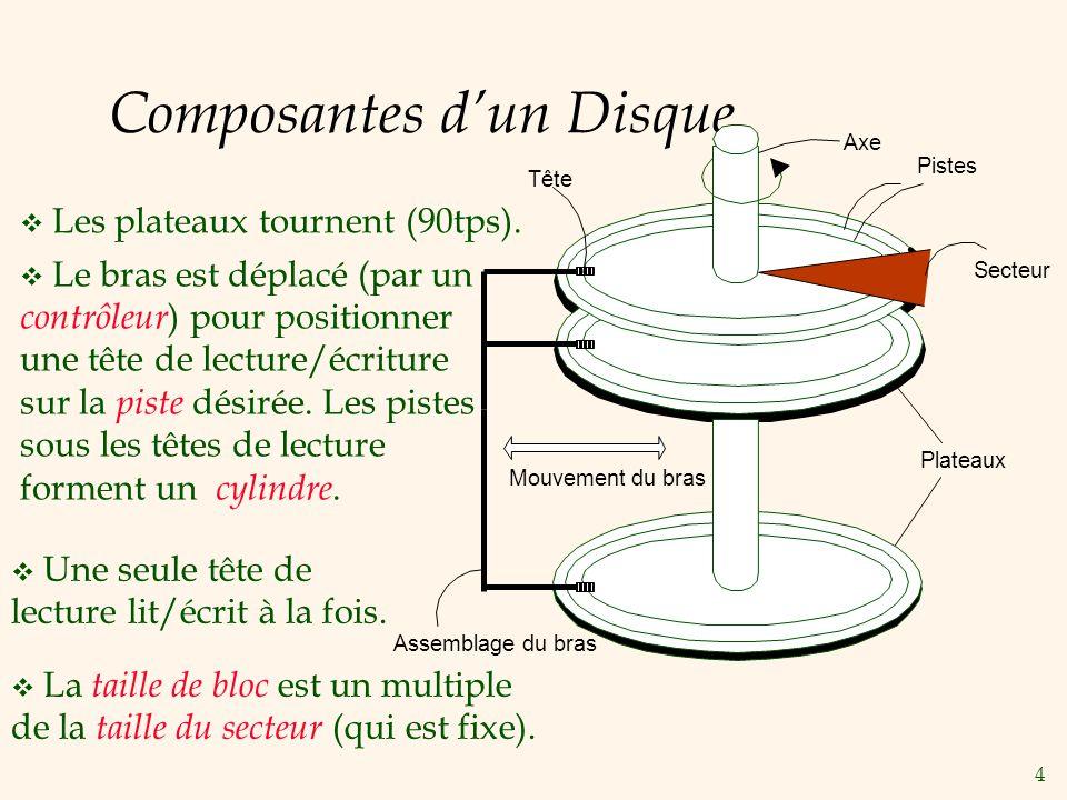 4 Composantes dun Disque Plateaux Les plateaux tournent (90tps). Axe Le bras est déplacé (par un contrôleur ) pour positionner une tête de lecture/écr