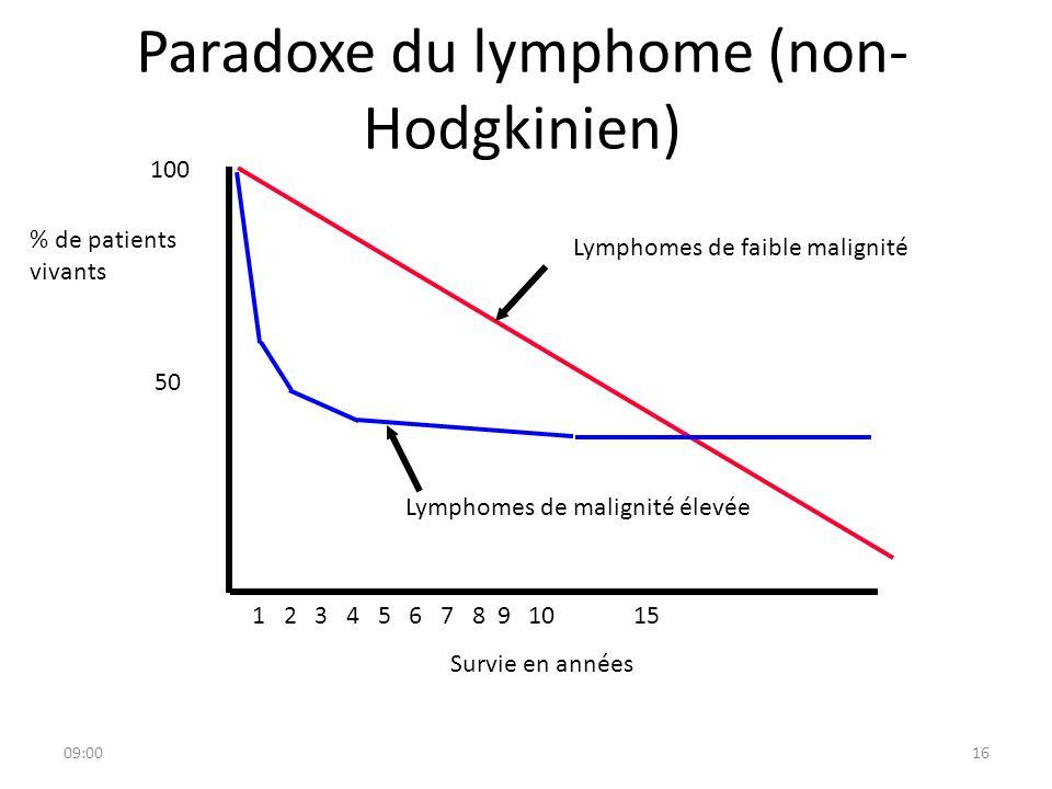 09:0116 Paradoxe du lymphome (non- Hodgkinien) 1 2 3 4 5 6 7 8 9 10 15 Survie en années 100 50 % de patients vivants Lymphomes de faible malignité Lym