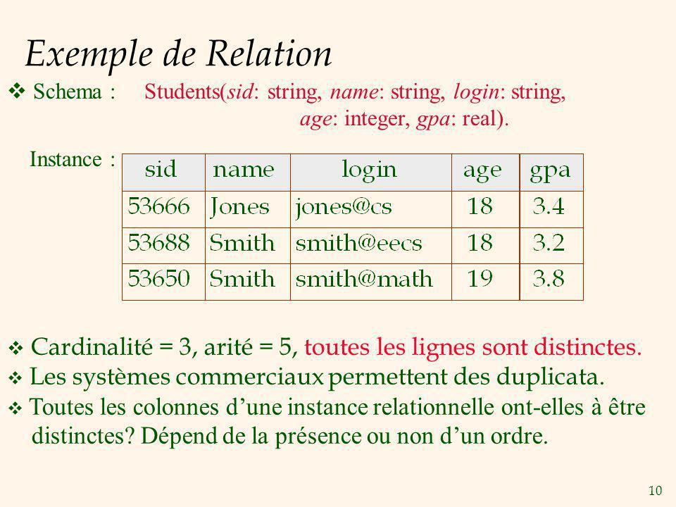 10 Exemple de Relation Cardinalité = 3, arité = 5, toutes les lignes sont distinctes. Les systèmes commerciaux permettent des duplicata. Toutes les co