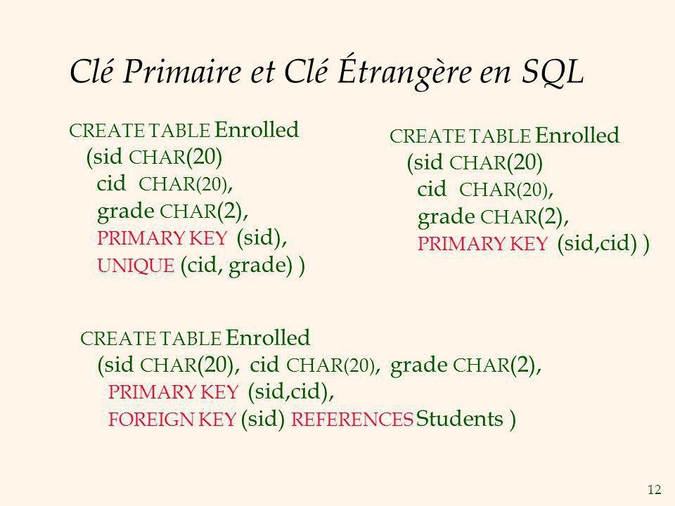12 Clé Primaire et Clé Étrangère en SQL CREATE TABLE Enrolled (sid CHAR (20) cid CHAR(20), grade CHAR (2), PRIMARY KEY (sid,cid) ) CREATE TABLE Enroll