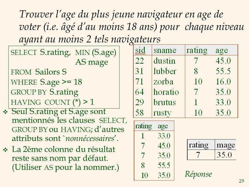29 Trouver lage du plus jeune navigateur en age de voter (i.e. âgé dau moins 18 ans) pour chaque niveau ayant au moins 2 tels navigateurs Seul S.ratin