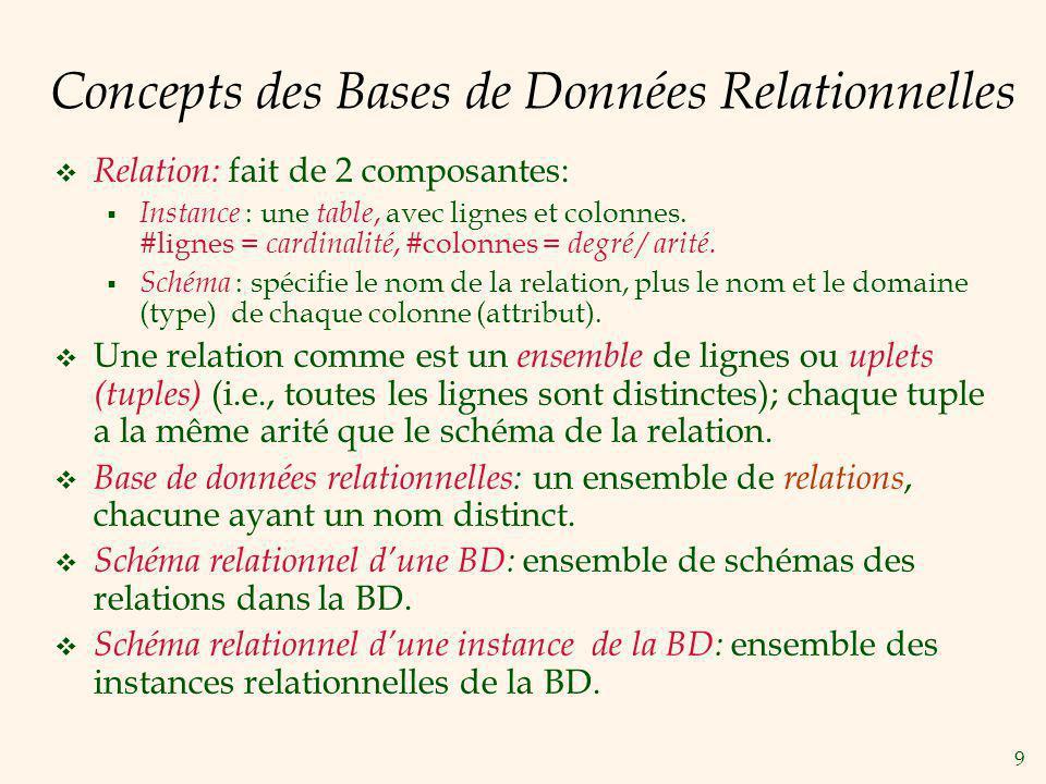 9 Concepts des Bases de Données Relationnelles Relation: fait de 2 composantes: Instance : une table, avec lignes et colonnes. #lignes = cardinalité,
