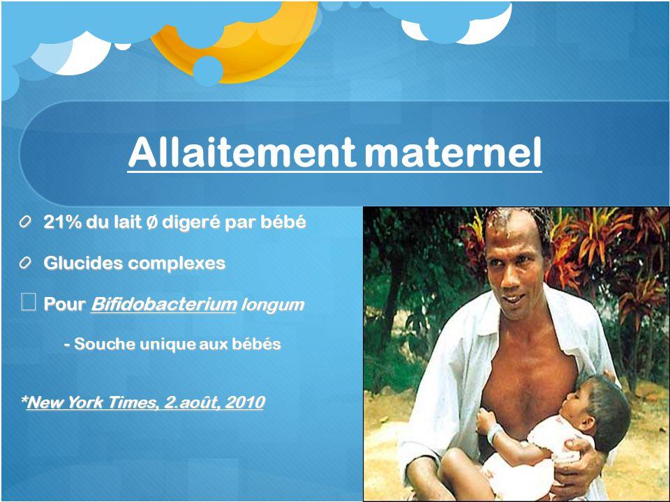 Allaitement maternel 21% du lait digeré par bébé Glucides complexes Pour Bifidobacterium longum Pour Bifidobacterium longum - Souche unique aux bébés *New York Times, 2.août, 2010