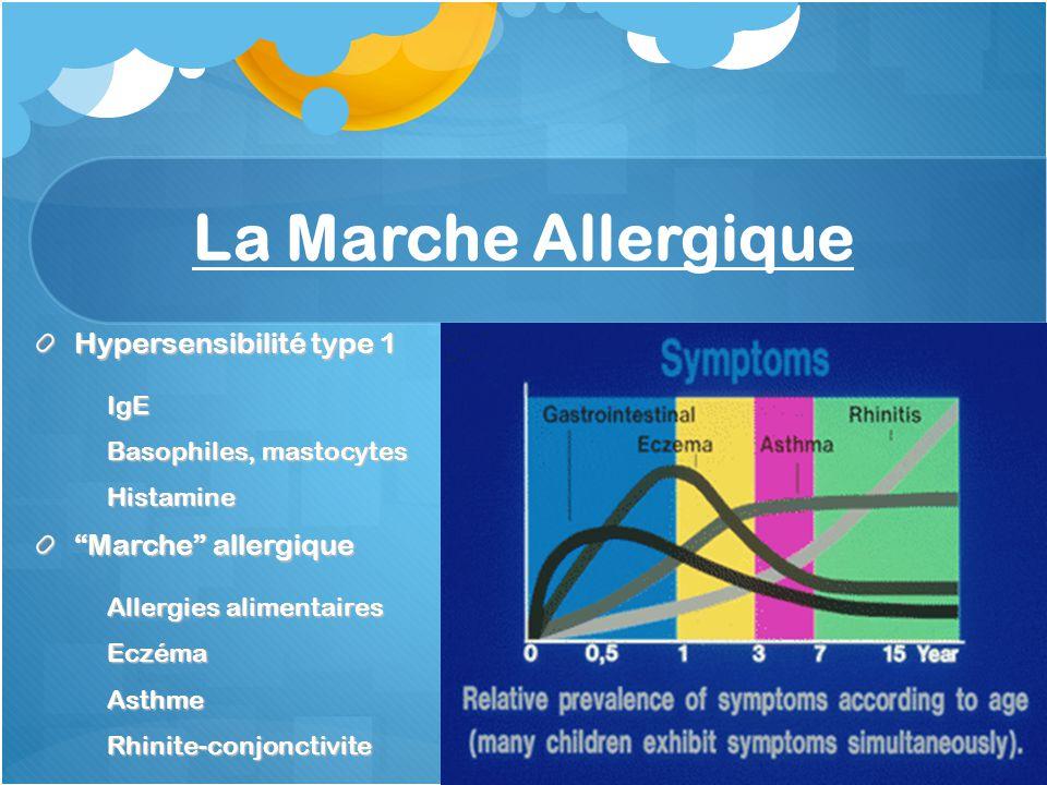 La Marche Allergique Hypersensibilité type 1 IgE Basophiles, mastocytes Histamine Marche allergique Allergies alimentaires EczémaAsthmeRhinite-conjonc
