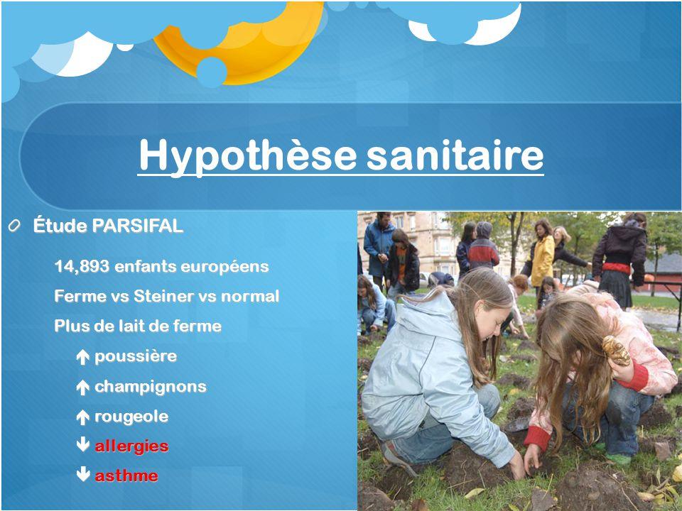 Hypothèse sanitaire Étude PARSIFAL 14,893 enfants européens Ferme vs Steiner vs normal Plus de lait de ferme poussière poussière champignons champignons rougeole rougeole allergies allergies asthme asthme