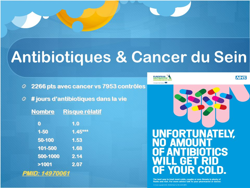 Antibiotiques & Cancer du Sein 2266 pts avec cancer vs 7953 contrôles # jours dantibiotiques dans la vie Nombre Risque rélatif 01.0 1-501.45*** 50-1001.53 101-5001.68 500-10002.14 >10012.07 PMID: 14970061 PMID: 14970061