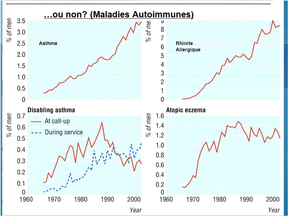 …ou non? (Maladies Autoimmunes) Rhinite Allergique Asthme