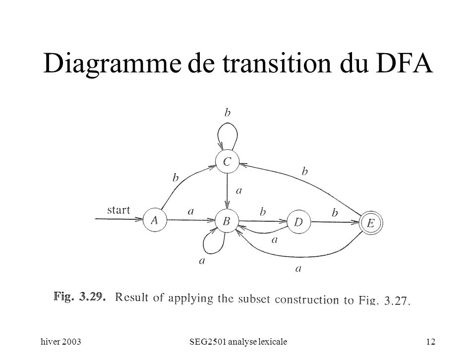 hiver 2003SEG2501 analyse lexicale12 Diagramme de transition du DFA