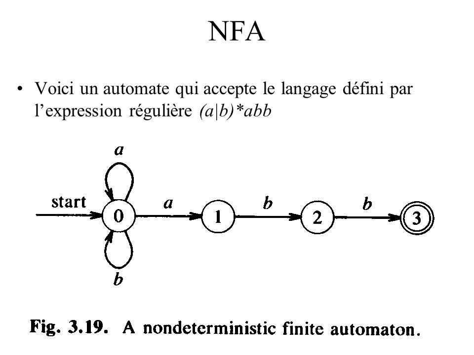 hiver 2003SEG2501 analyse lexicale2 NFA Voici un automate qui accepte le langage défini par lexpression régulière (a|b)*abb