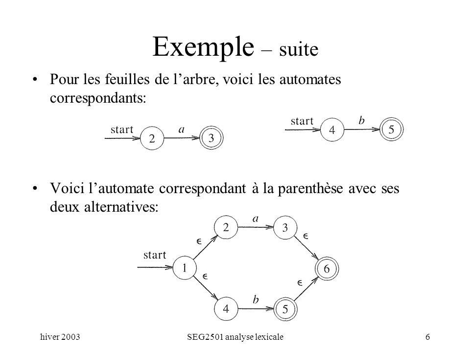 hiver 2003SEG2501 analyse lexicale6 Exemple – suite Pour les feuilles de larbre, voici les automates correspondants: Voici lautomate correspondant à la parenthèse avec ses deux alternatives: