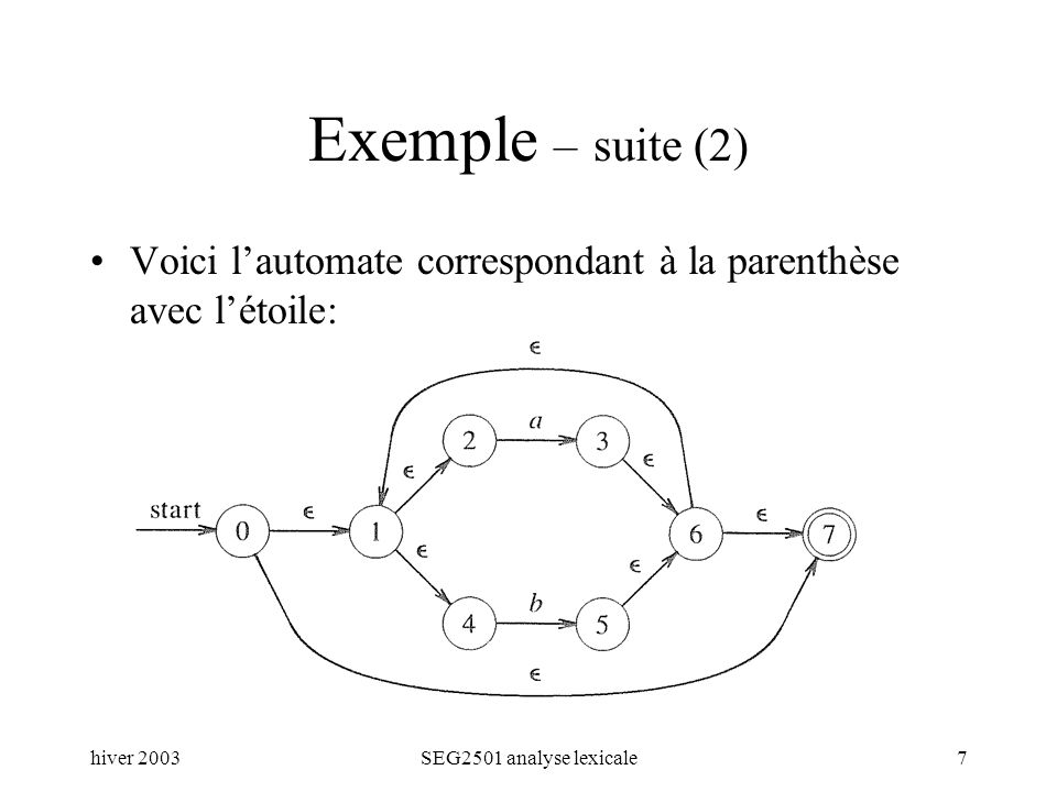hiver 2003SEG2501 analyse lexicale7 Exemple – suite (2) Voici lautomate correspondant à la parenthèse avec létoile: