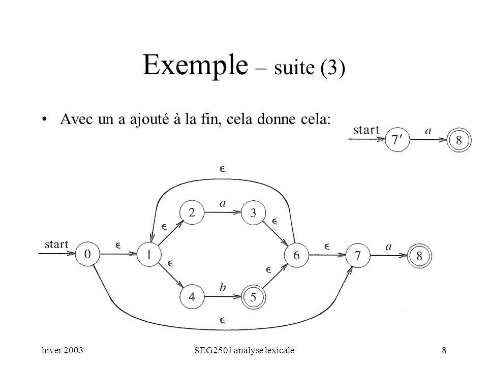 hiver 2003SEG2501 analyse lexicale8 Exemple – suite (3) Avec un a ajouté à la fin, cela donne cela: