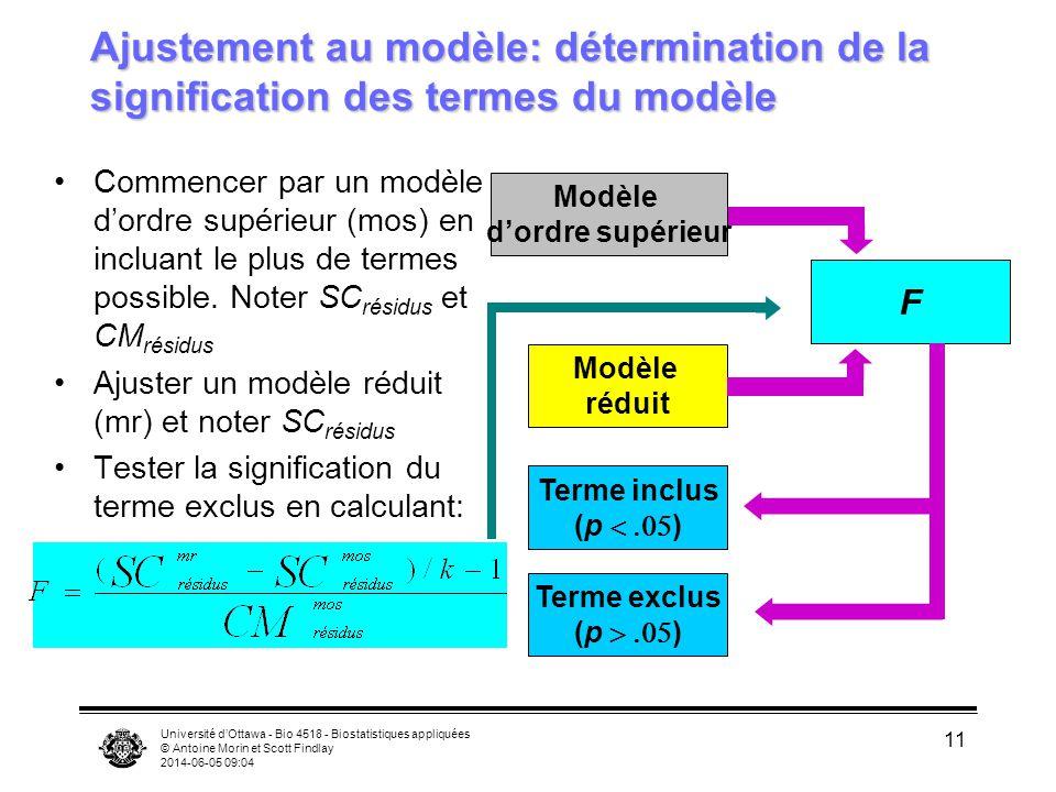 Université dOttawa - Bio 4518 - Biostatistiques appliquées © Antoine Morin et Scott Findlay 2014-06-05 09:06 11 Ajustement au modèle: détermination de la signification des termes du modèle Commencer par un modèle dordre supérieur (mos) en incluant le plus de termes possible.