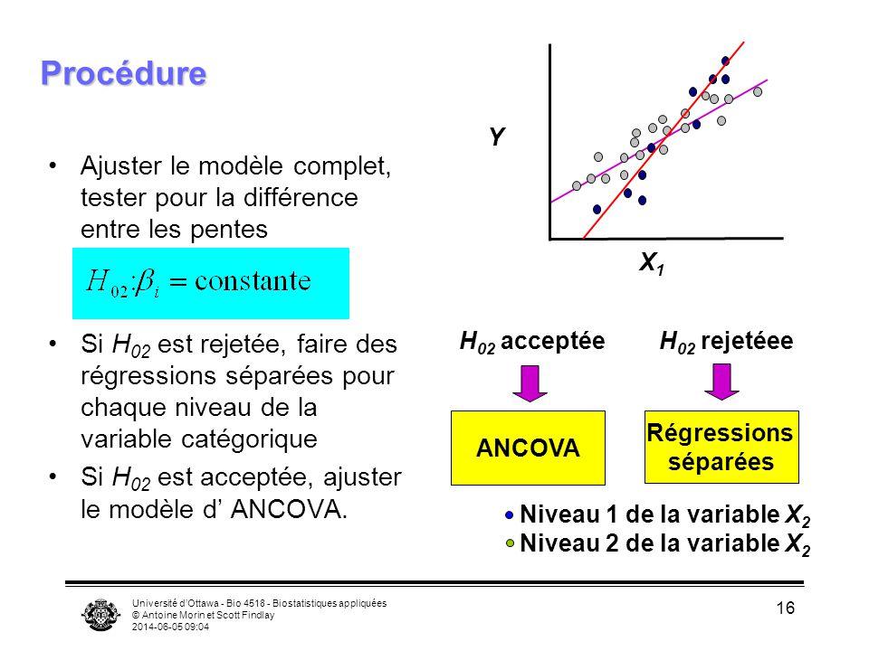 Université dOttawa - Bio 4518 - Biostatistiques appliquées © Antoine Morin et Scott Findlay 2014-06-05 09:06 16 Procédure Ajuster le modèle complet, tester pour la différence entre les pentes Si H 02 est rejetée, faire des régressions séparées pour chaque niveau de la variable catégorique Si H 02 est acceptée, ajuster le modèle d ANCOVA.